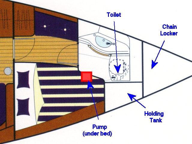 boat manual water pump requirement